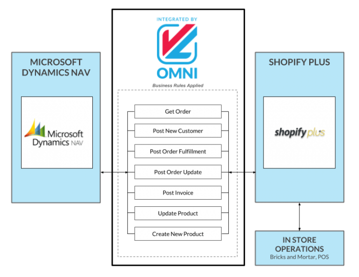 Integrating MS Dynamics NAV with Your Shopify Plus Store