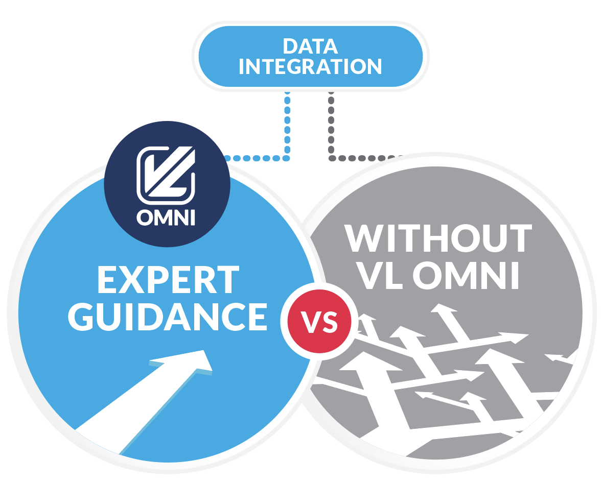 data integration with vl omni without vl omni