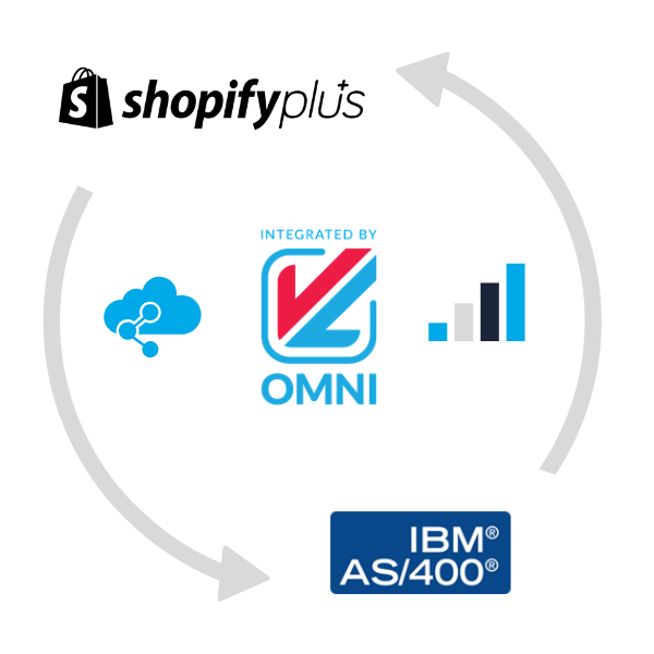 Connect AS/400 ERP system with your Shopify Plus store