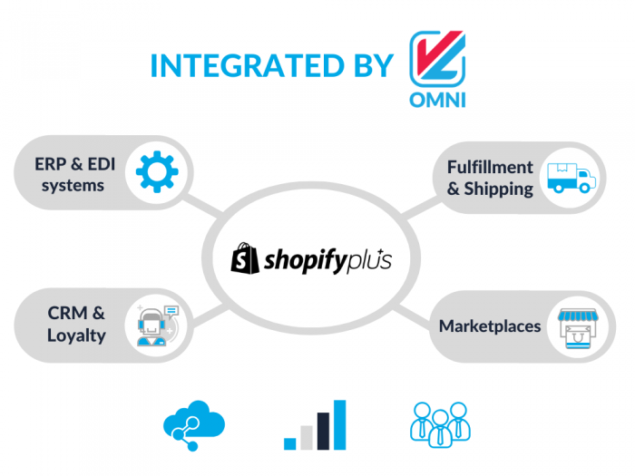 Shopify Plus Integration