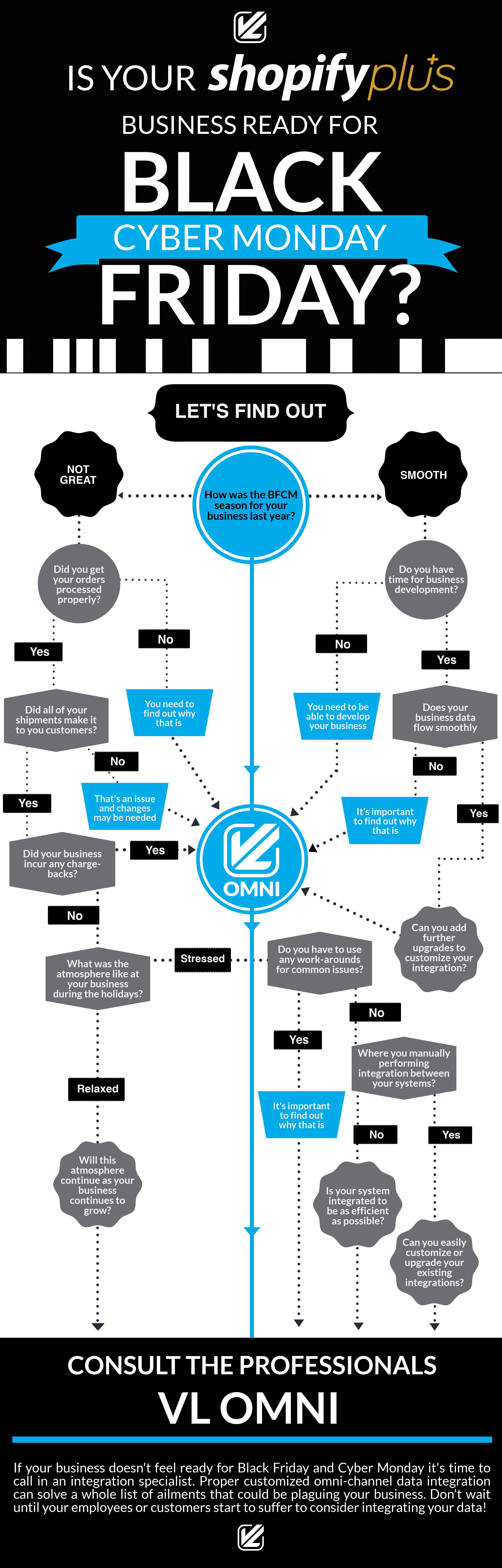 infographic flow chart